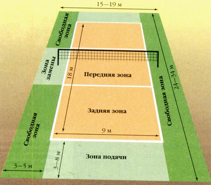 Распределение мест