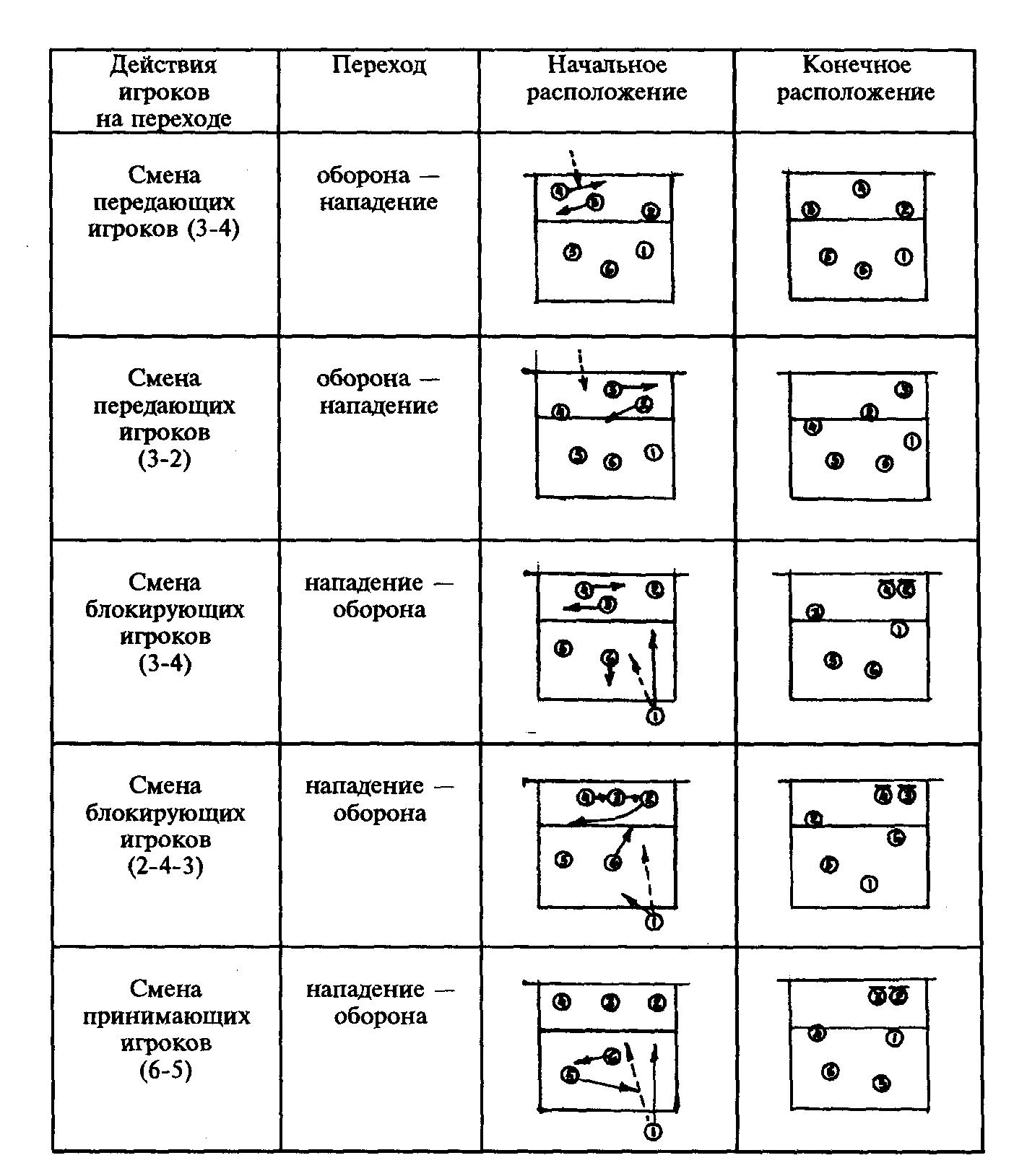 Схема расположения игроков в фото 463